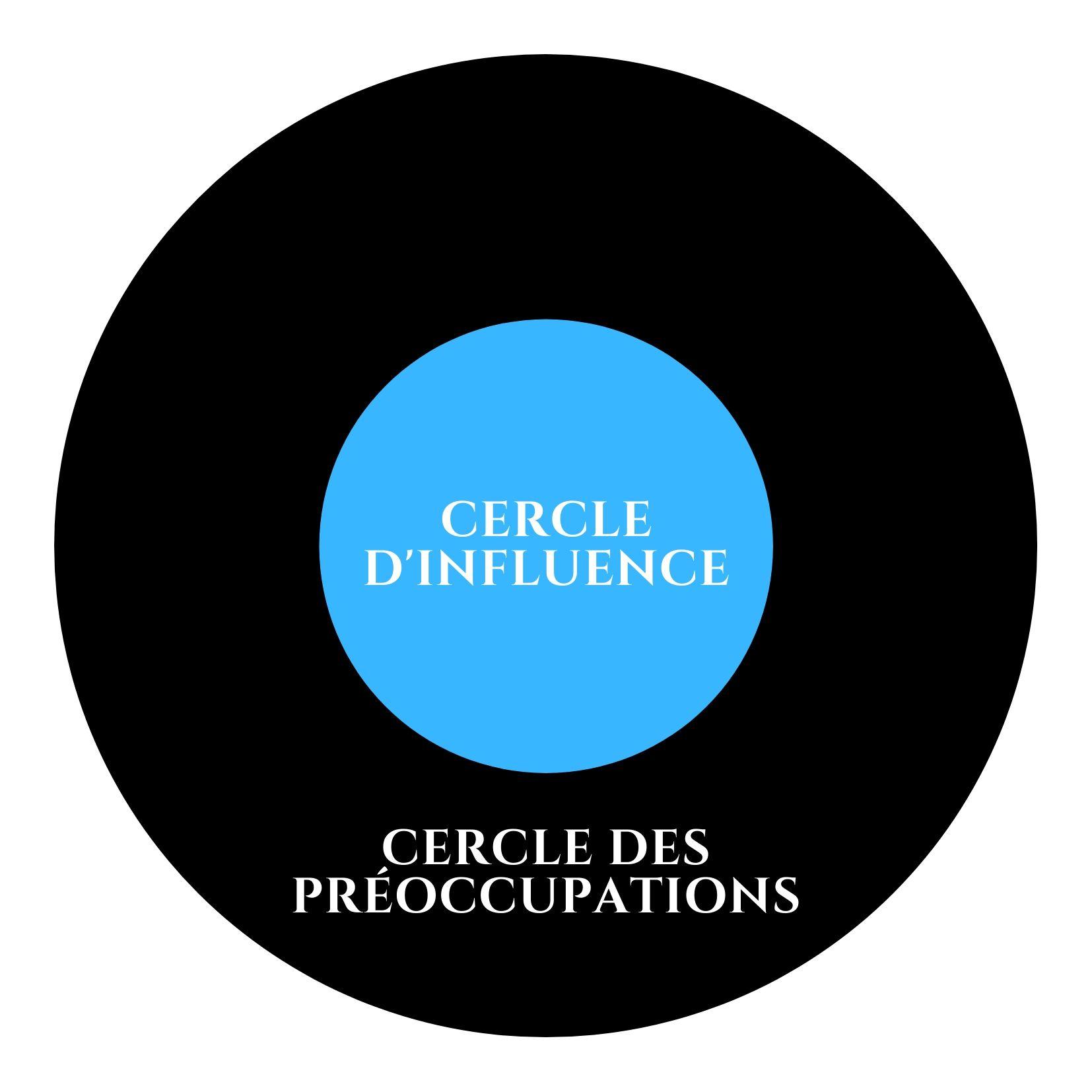 2 cercles